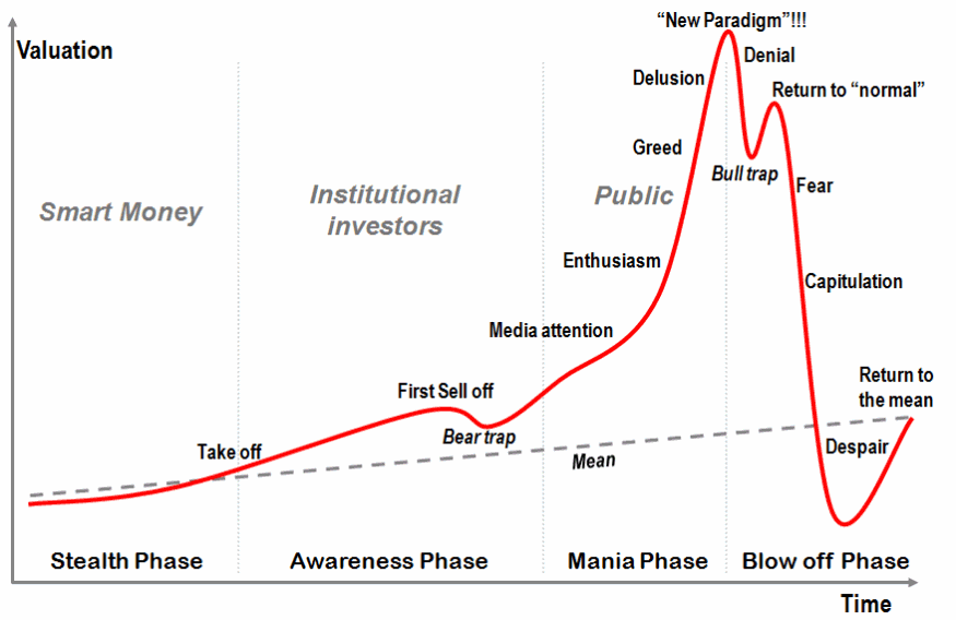 Stages_of_a_bubble